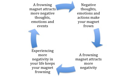 Negativity Magnet Cycle