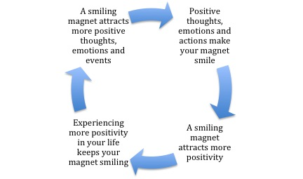 Positivity Magnet Cycle